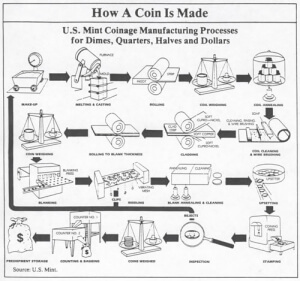 how a coin is made diagram